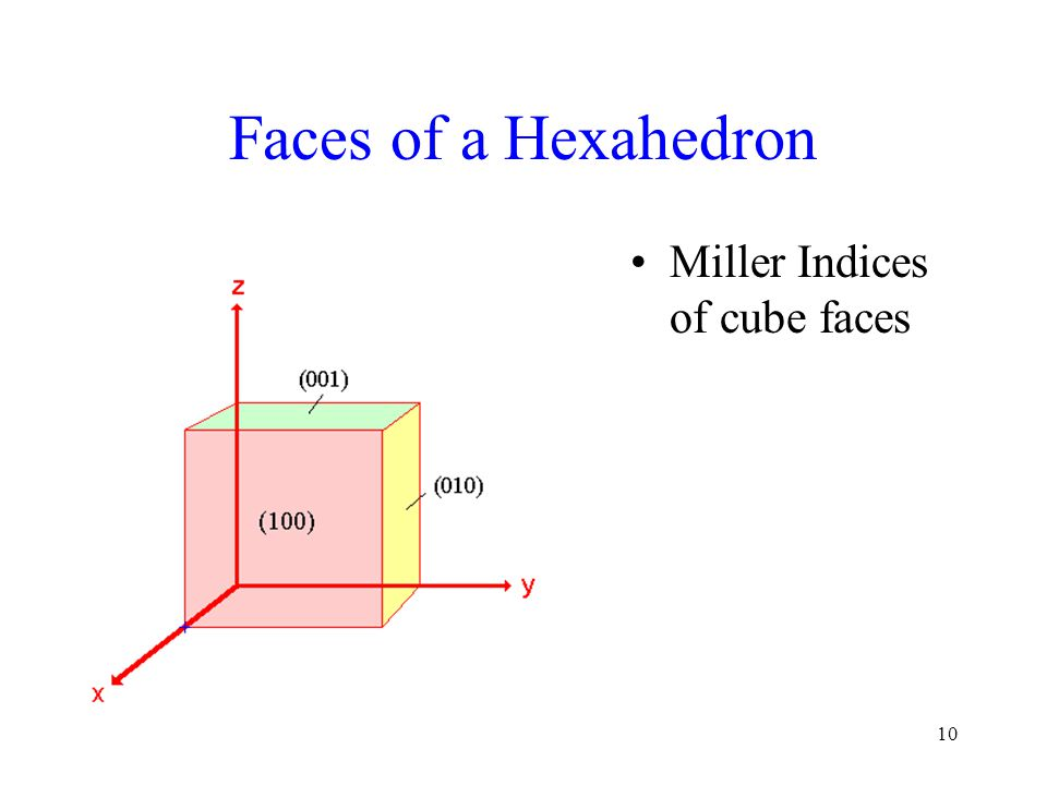 10 Faces of a Hexahedron Miller Indices of cube faces