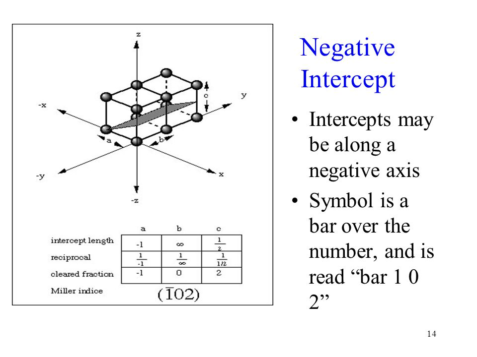 """14 Negative Intercept Intercepts may be along a negative axis Symbol is a bar over the number, and is read """"bar 1 0 2"""""""