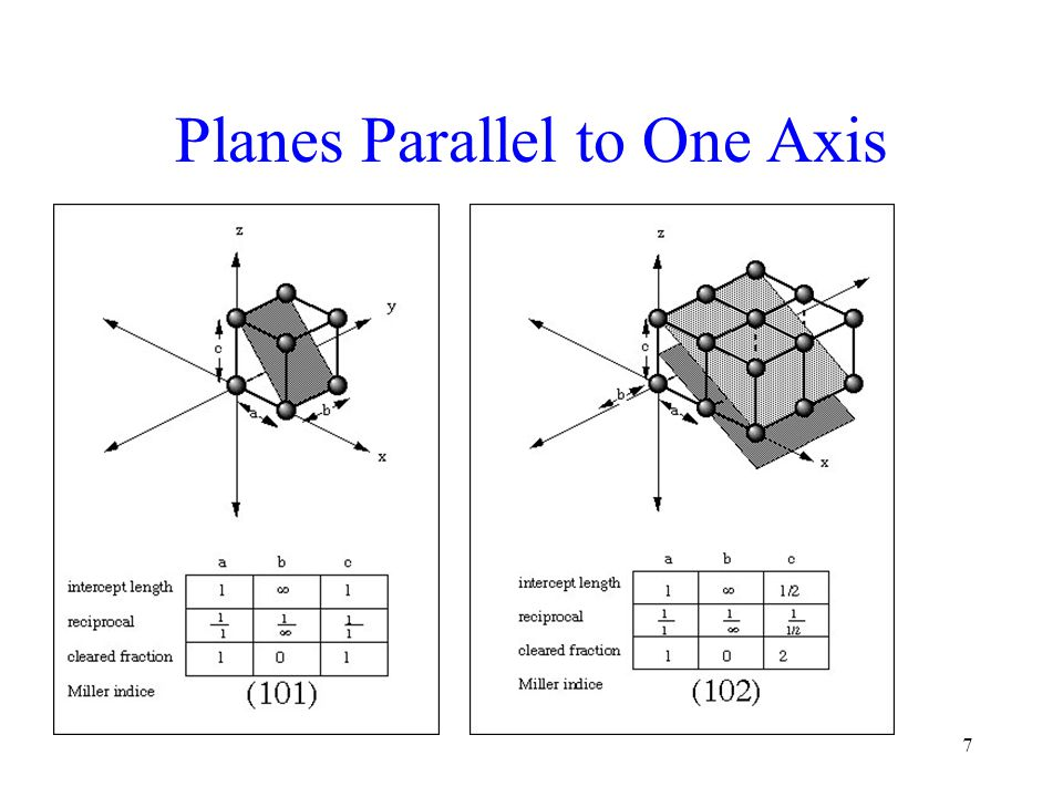 28 Form Classes of planes in a crystal which are symmetrically equivalent Example the form {100} for a hexahedron is equivalent to the faces (100), (010), (001),,,