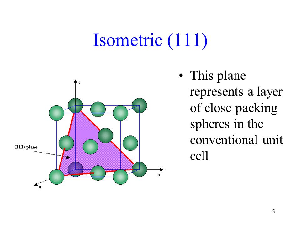30 Closed Form – Isometric {100} Isometric form {100} encloses space, so it is a closed form