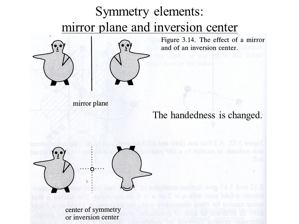 Symmetry elements: mirror plane and inversion center The handedness is changed.