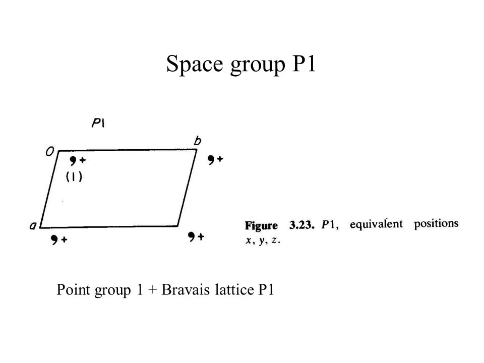 Space group P1 Point group 1 + Bravais lattice P1