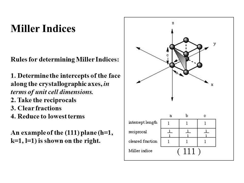 Rules for determining Miller Indices: 1.