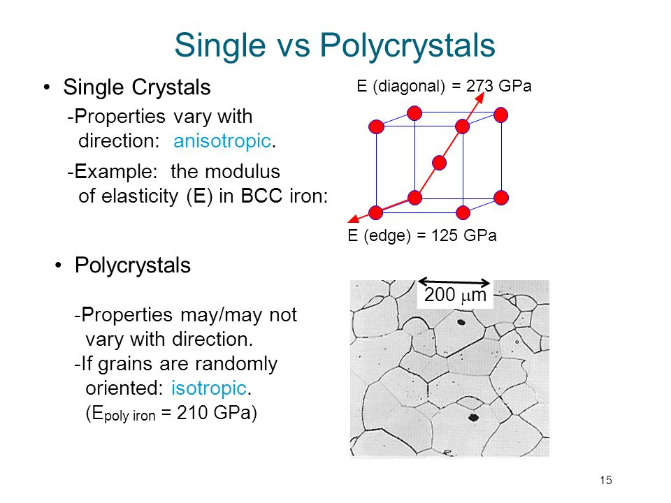 15 Single Crystals -Properties vary with direction: anisotropic. -Example: the modulus of elasticity (E) in BCC iron: Polycrystals -Properties may/may