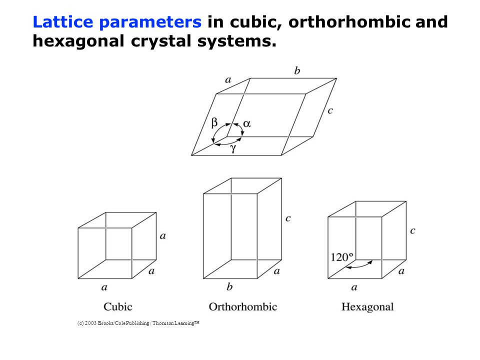 (c) 2003 Brooks/Cole Publishing / Thomson Learning™ Lattice parameters in cubic, orthorhombic and hexagonal crystal systems.