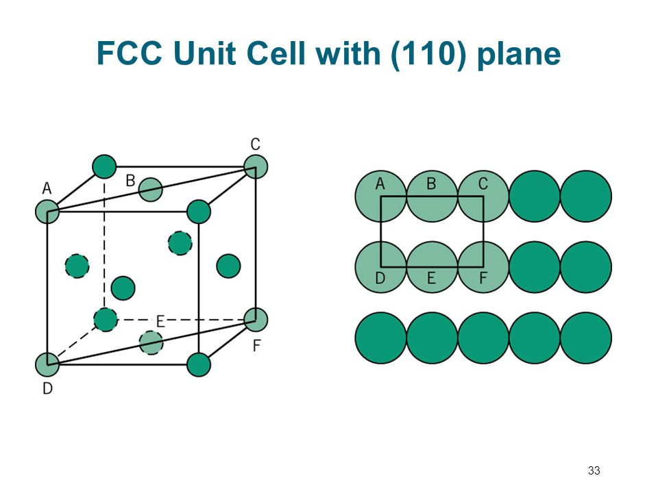 FCC Unit Cell with (110) plane 33