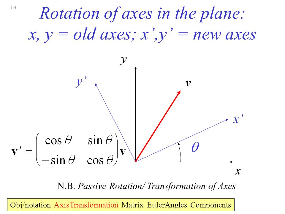 13 Rotation of axes in the plane: x, y = old axes; x',y' = new axes x y  x' y' v N.B.