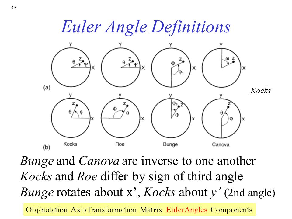33 Euler Angle Definitions Bunge and Canova are inverse to one another Kocks and Roe differ by sign of third angle Bunge rotates about x', Kocks about y' (2nd angle) Obj/notation AxisTransformation Matrix EulerAngles Components Kocks