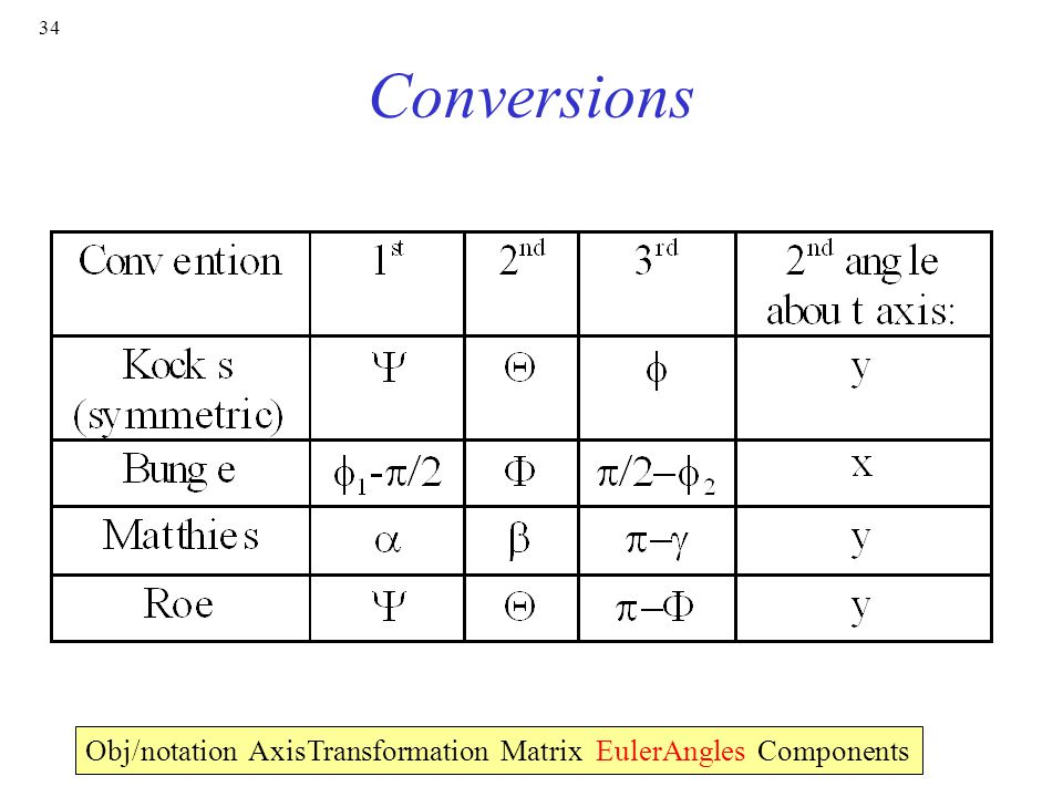 34 Conversions Obj/notation AxisTransformation Matrix EulerAngles Components