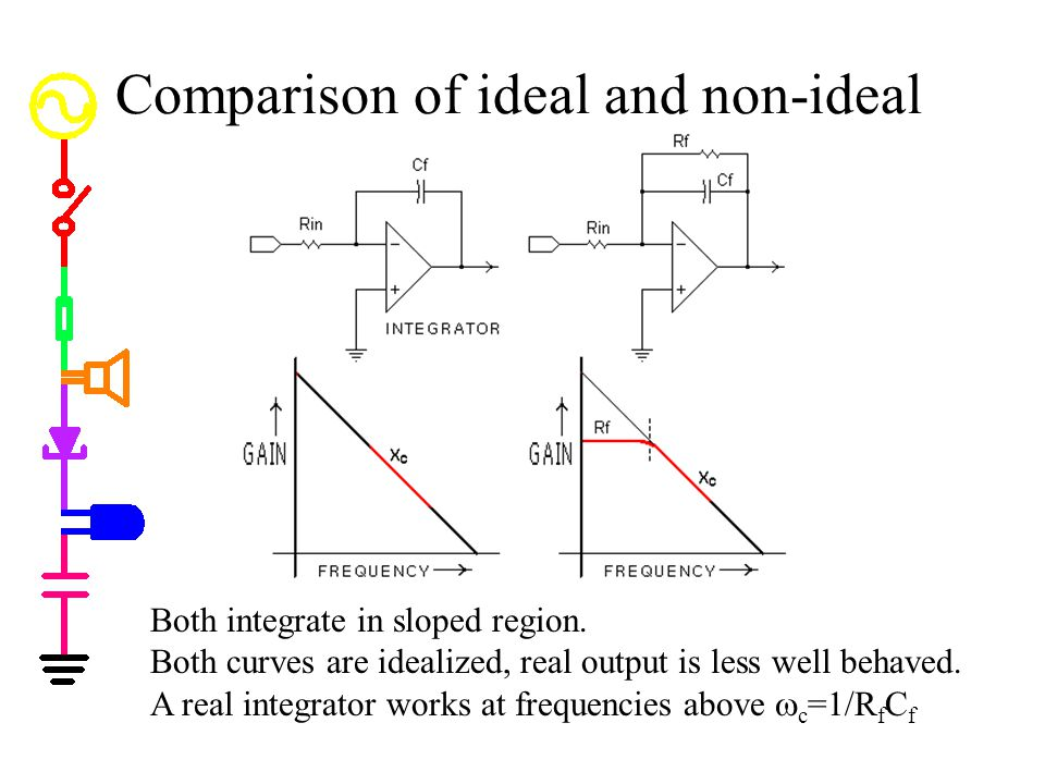 Comparison of ideal and non-ideal Both integrate in sloped region. Both curves are idealized, real output is less well behaved. A real integrator work