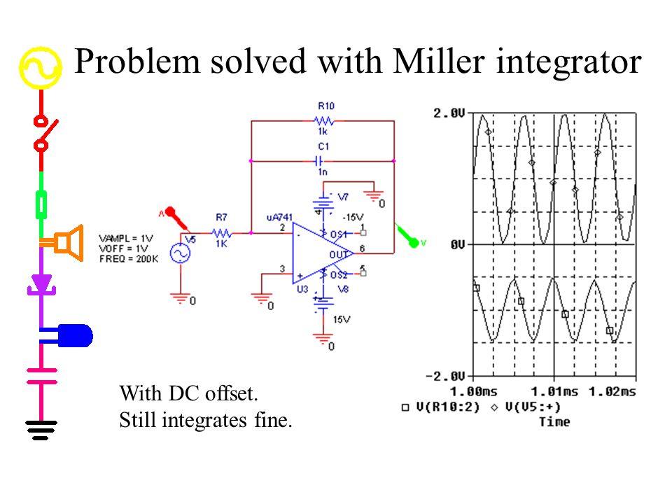 Problem solved with Miller integrator With DC offset. Still integrates fine.