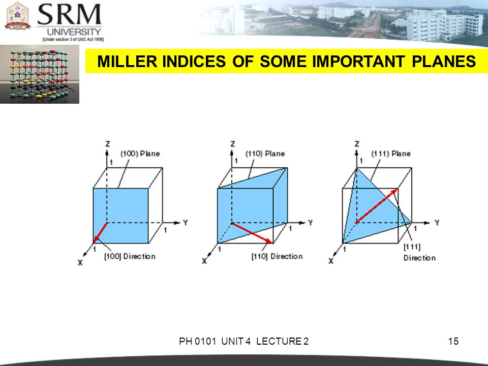 PH 0101 UNIT 4 LECTURE 215 MILLER INDICES OF SOME IMPORTANT PLANES