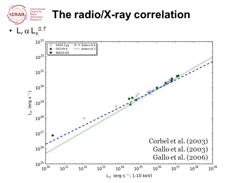 The radio/X-ray correlation L r  L x 0.7 Corbel et al.