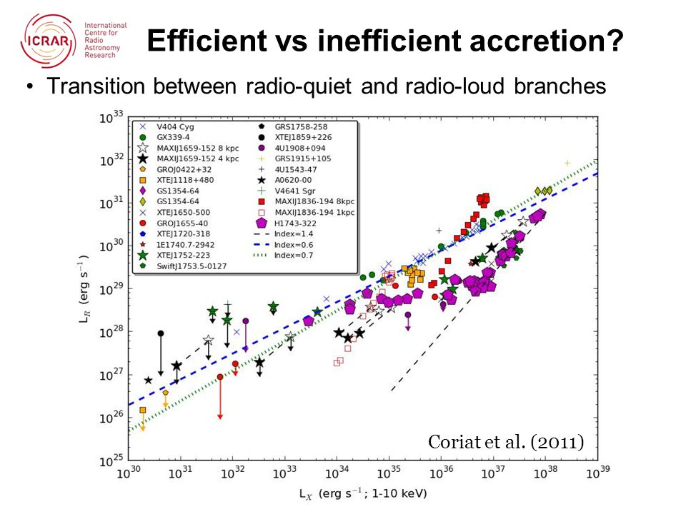 Efficient vs inefficient accretion.