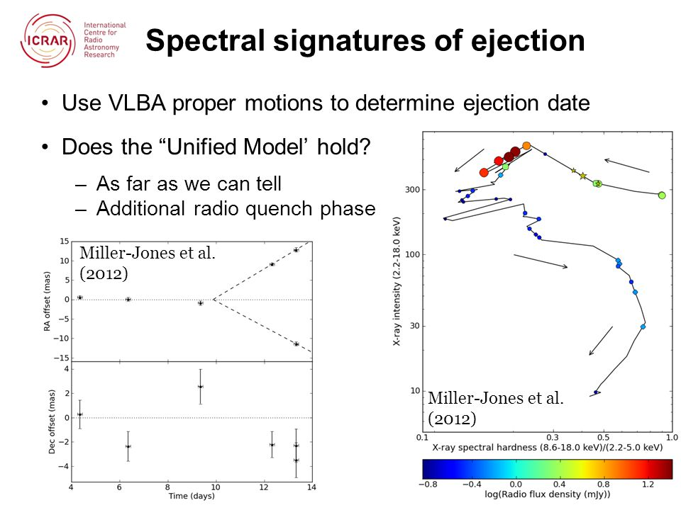 Spectral signatures of ejection Use VLBA proper motions to determine ejection date Does the Unified Model' hold.