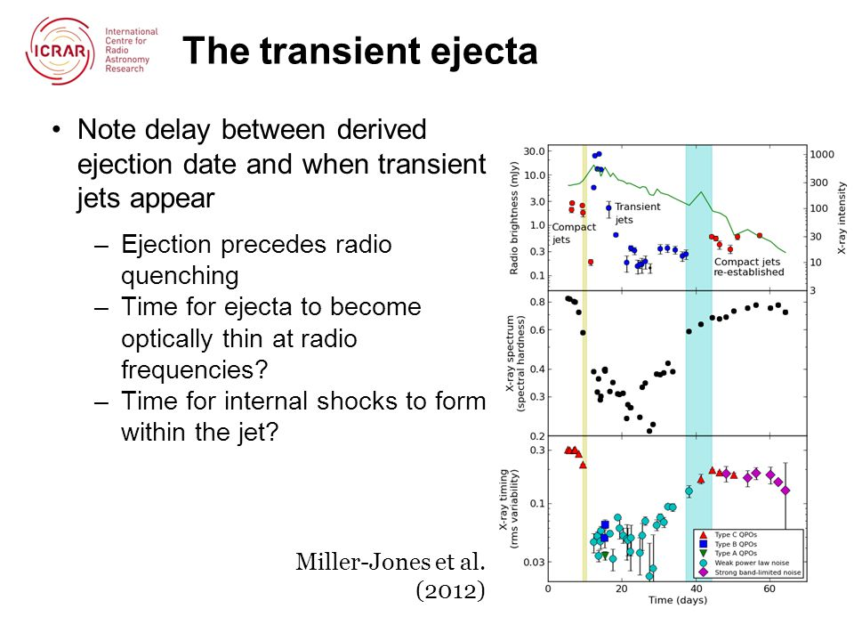 The transient ejecta Note delay between derived ejection date and when transient jets appear –Ejection precedes radio quenching –Time for ejecta to become optically thin at radio frequencies.