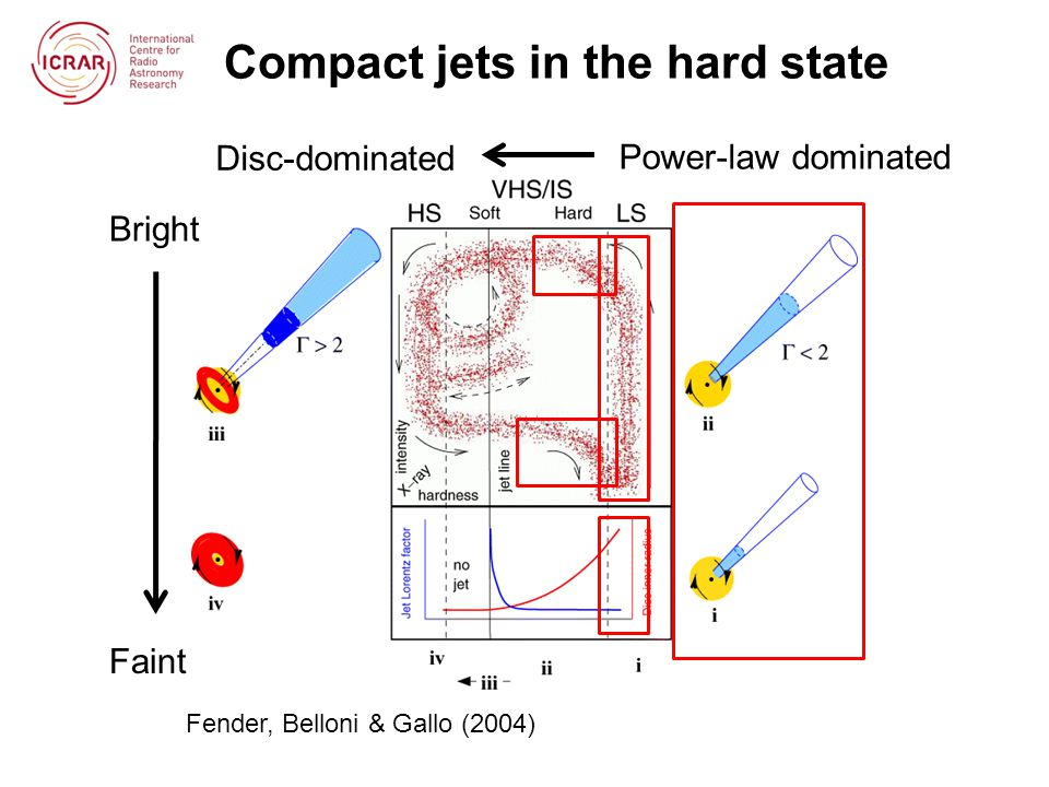 Compact jets: spectra Flat or slightly inverted spectra from radio through IR Overlapping SSA spectra, we see emission from optical depth 1 at each frequency Spectral break (typically mid-IR) provides radiative luminosity of jet Fender et al.