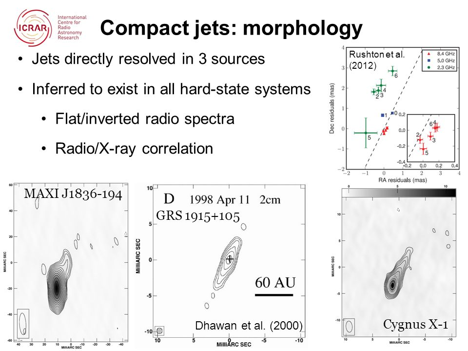 Summary Compact jets ubiquitous in hard states of BH XRBs Magnetic fields oriented along jet axis Correlation between radio, X-ray emission Separate branches, with transition between them Different spectral slopes Jet ejection events correlate with X-ray spectral and timing changes Causal sequence not yet established Different outbursts have different jet speeds Quenching of radio emission in soft states (factor 10 2 -10 3 ) Compact radio jets re-ignite on moving from HSS to HIMS