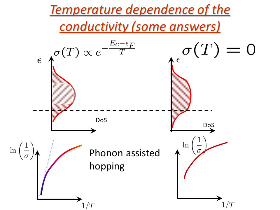 Temperature dependence of the conductivity (some answers) DoS Phonon assisted hopping