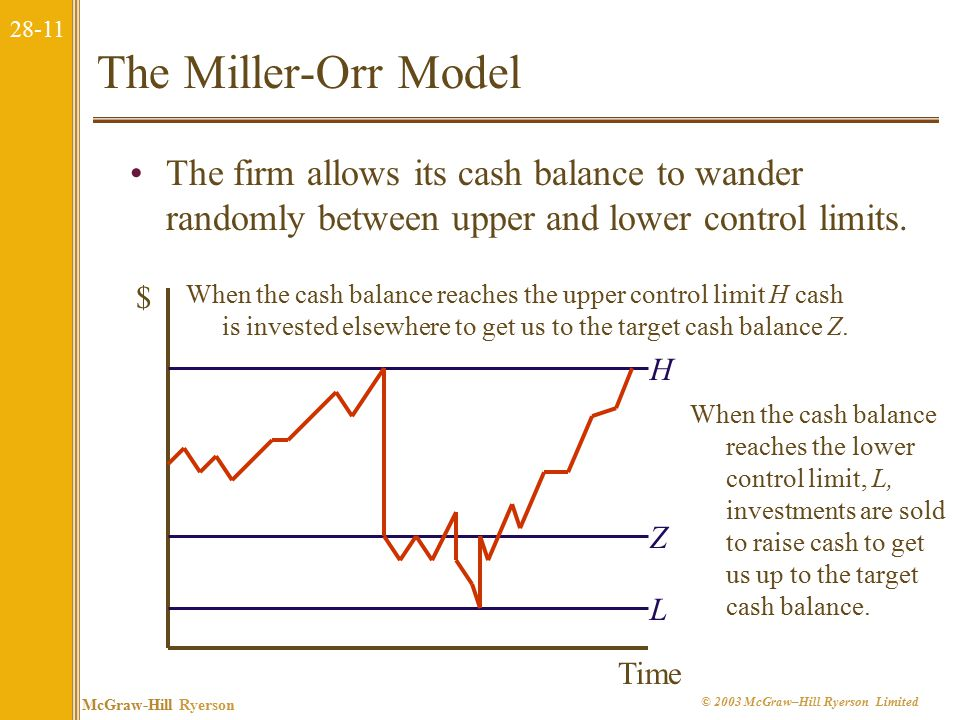 28-11 McGraw-Hill Ryerson © 2003 McGraw–Hill Ryerson Limited The Miller-Orr Model The firm allows its cash balance to wander randomly between upper and lower control limits.