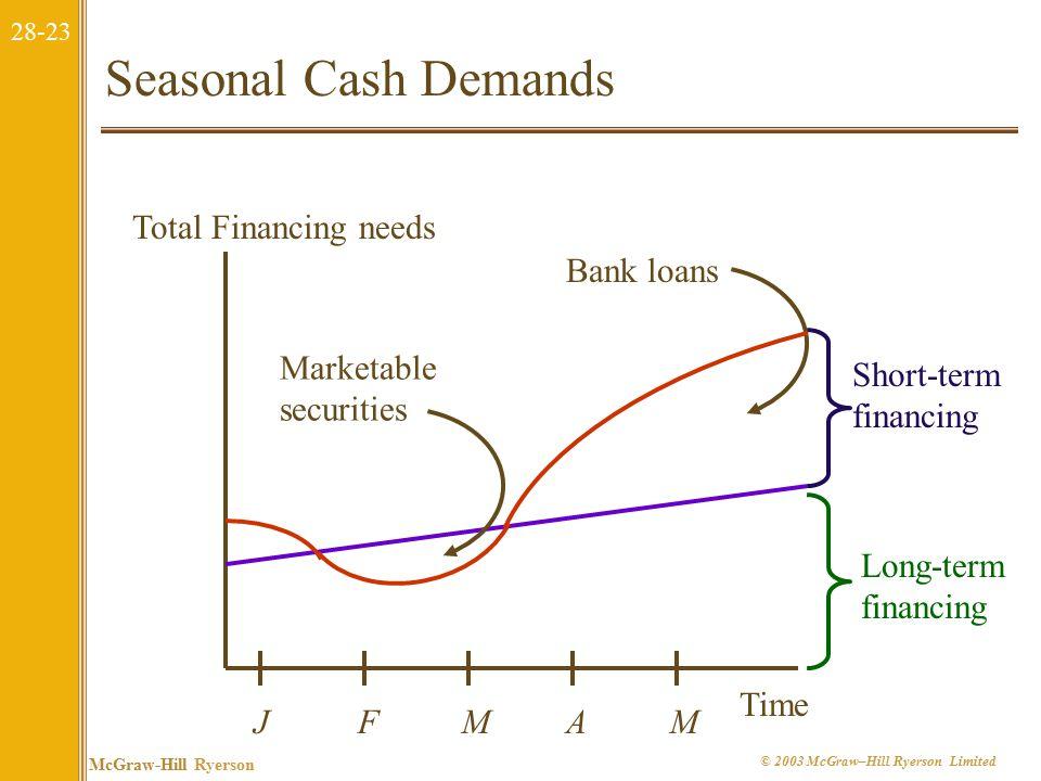 28-23 McGraw-Hill Ryerson © 2003 McGraw–Hill Ryerson Limited Seasonal Cash Demands Long-term financing Short-term financing Time Total Financing needs JFMAMJFMAM Marketable securities Bank loans