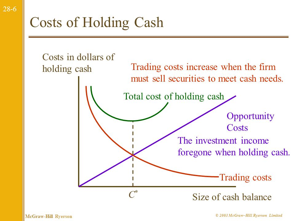 28-7 McGraw-Hill Ryerson © 2003 McGraw–Hill Ryerson Limited The Baumol Model F = The fixed cost of selling securities to raise cash T = The total amount of new cash needed K = The opportunity cost of holding cash: this is the interest rate.