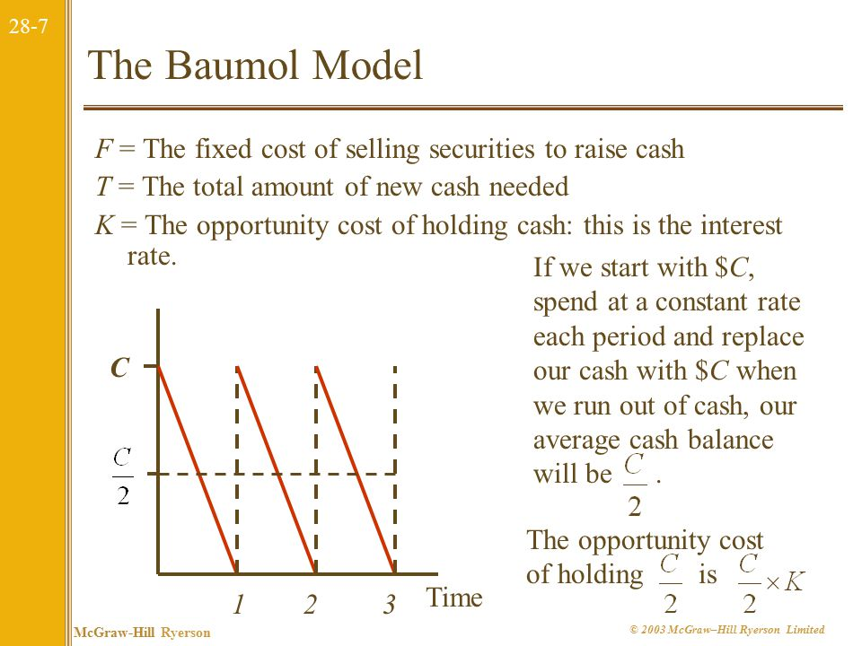 28-8 McGraw-Hill Ryerson © 2003 McGraw–Hill Ryerson Limited The Baumol Model F = The fixed cost of selling securities to raise cash T = The total amount of new cash needed K = The opportunity cost of holding cash: this is the interest rate.