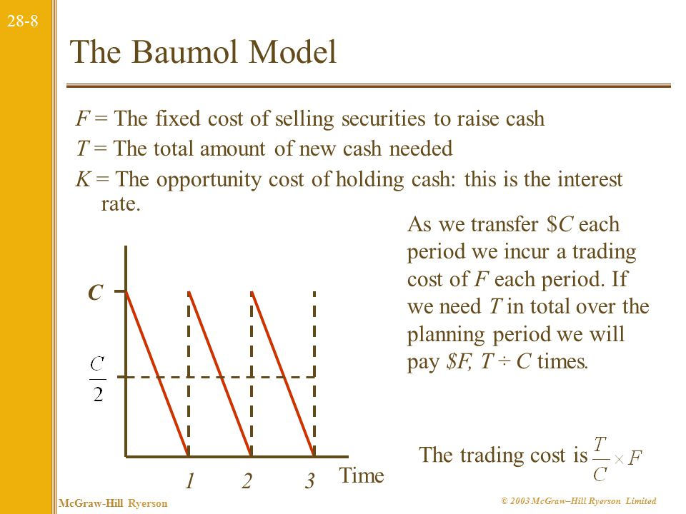 28-9 McGraw-Hill Ryerson © 2003 McGraw–Hill Ryerson Limited The Baumol Model C*C* Size of cash balance Opportunity Costs Trading costs The optimal cash balance is found where the opportunity costs equal the trading costs
