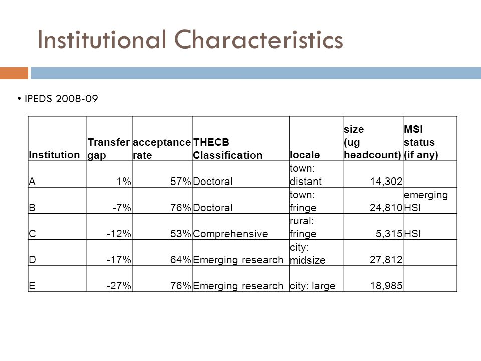Institutional Characteristics Institution Transfer gap acceptance rate THECB Classificationlocale size (ug headcount) MSI status (if any) A1% 57%Doctoral town: distant14,302 B-7% 76%Doctoral town: fringe24,810 emerging HSI C-12% 53%Comprehensive rural: fringe5,315HSI D-17% 64%Emerging research city: midsize27,812 E-27% 76%Emerging researchcity: large18,985 IPEDS 2008-09