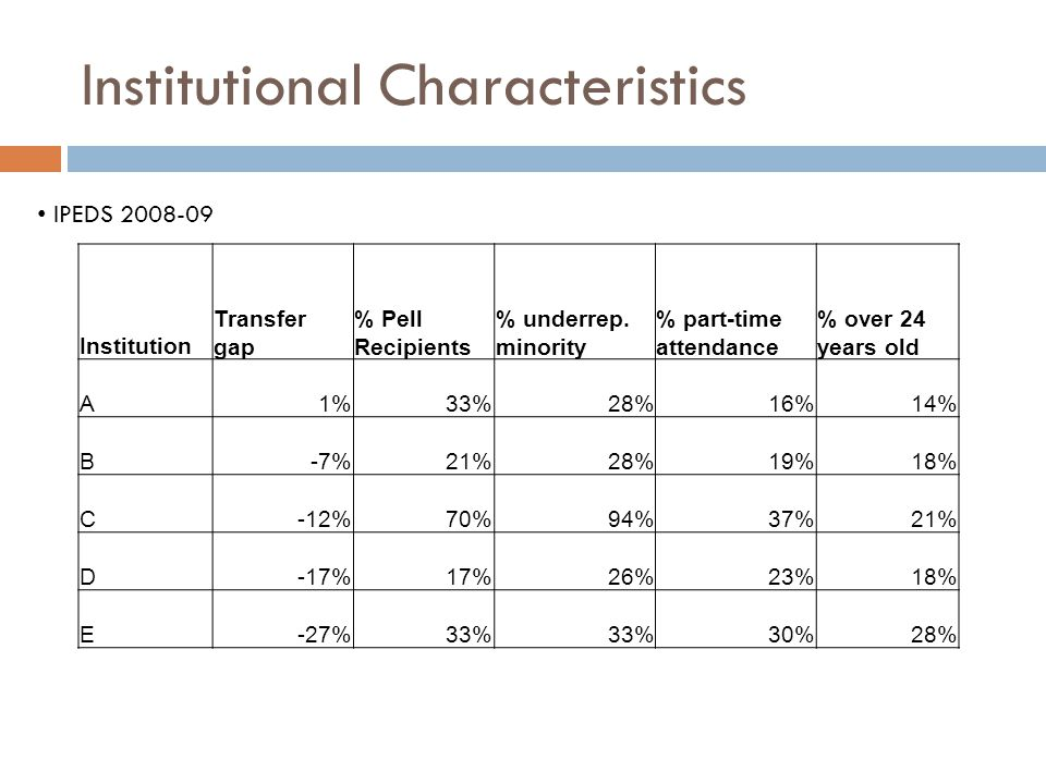 Institutional Characteristics Institution Transfer gap % Pell Recipients % underrep.
