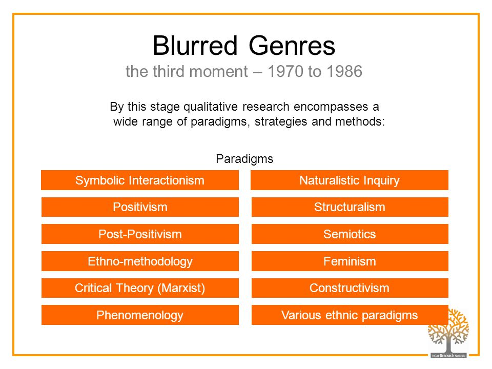 Blurred Genres the third moment – 1970 to 1986 By this stage qualitative research encompasses a wide range of paradigms, strategies and methods: Symbo