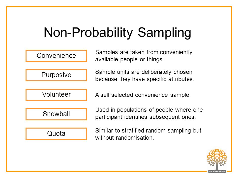 Non-Probability Sampling Purposive Convenience Snowball Volunteer Quota Sample units are deliberately chosen because they have specific attributes. Sa