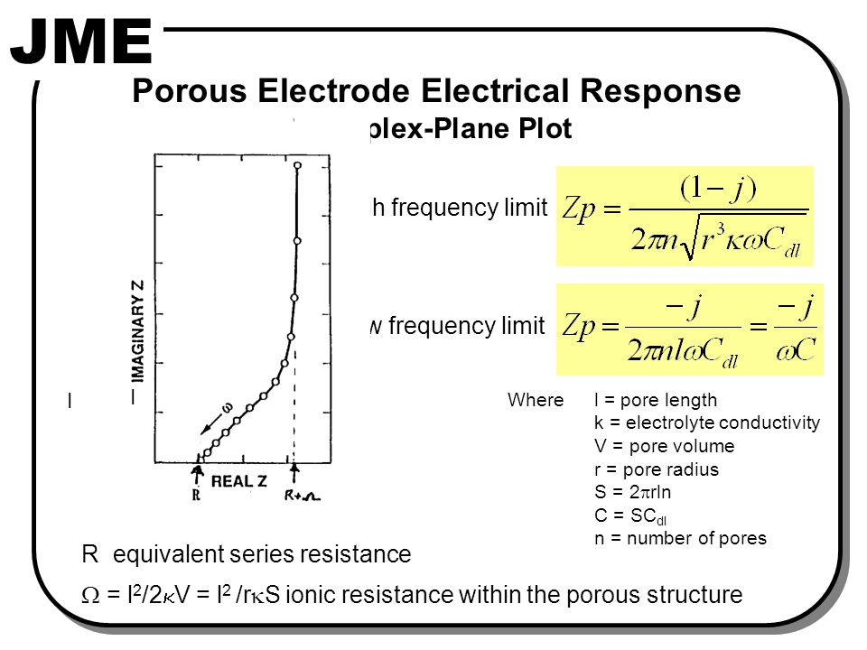 JME High frequency limit Low frequency limit R equivalent series resistance  = l 2 /2  V = l 2 /r  S ionic resistance within the porous structure Porous Electrode Electrical Response Complex-Plane Plot Where l = pore length k = electrolyte conductivity V = pore volume r = pore radius S = 2  rln C = SC dl n = number of pores R R+  I I