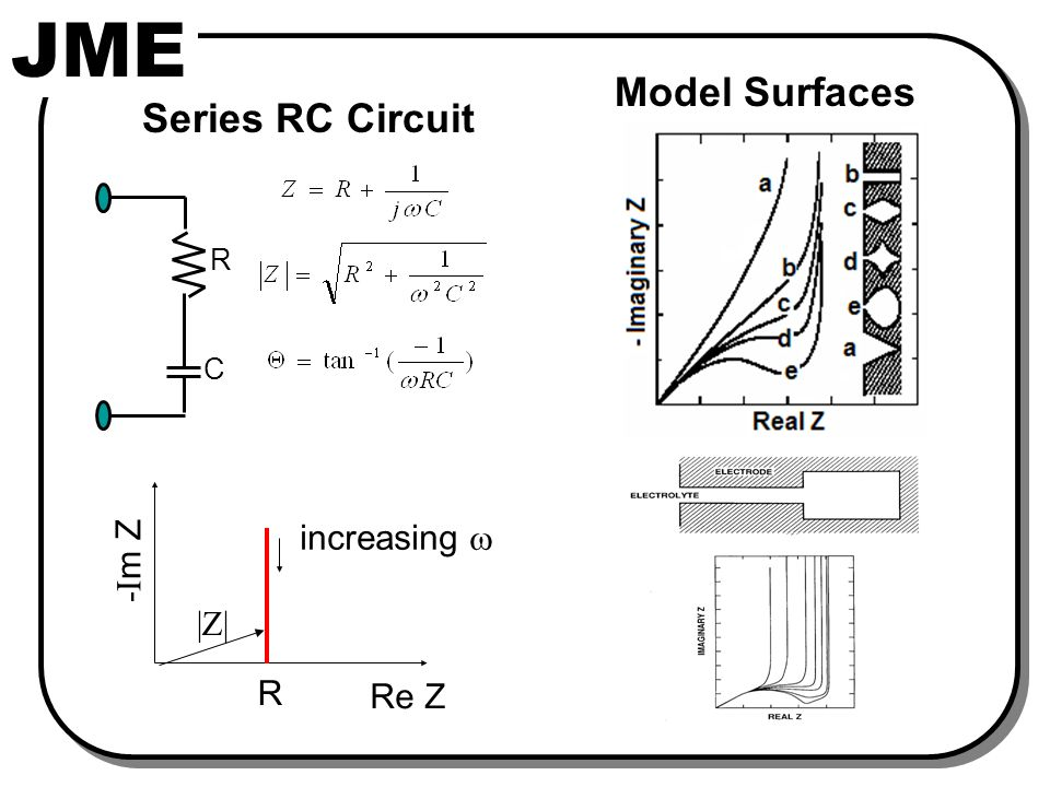 JME R C Series RC Circuit R Re Z -I m Z increasing  |Z| Model Surfaces