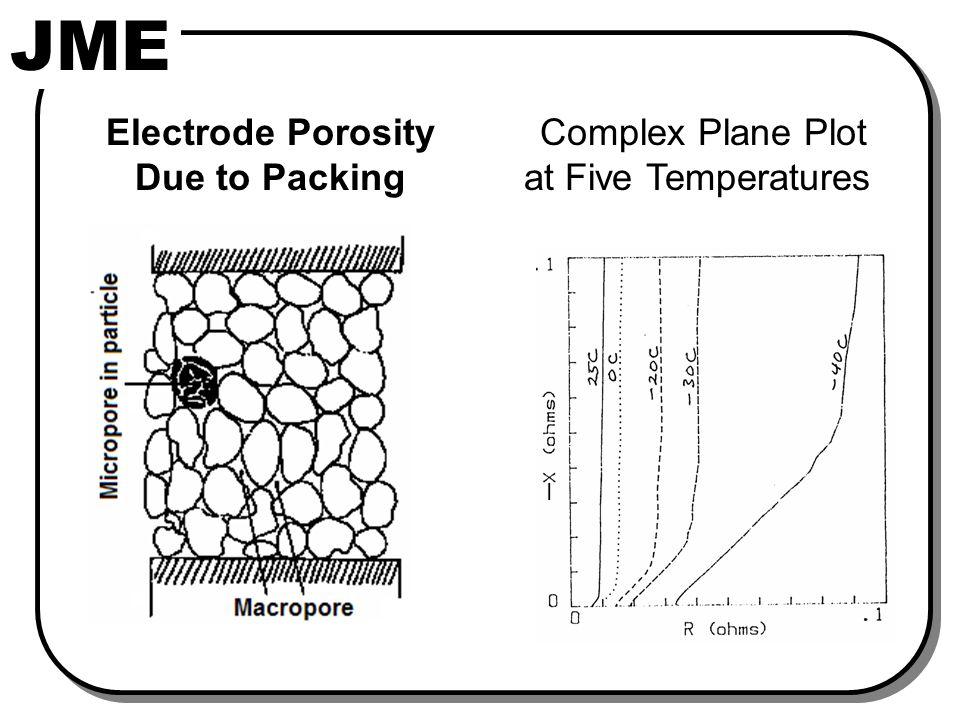 JME Electrode Porosity Due to Packing Complex Plane Plot at Five Temperatures I