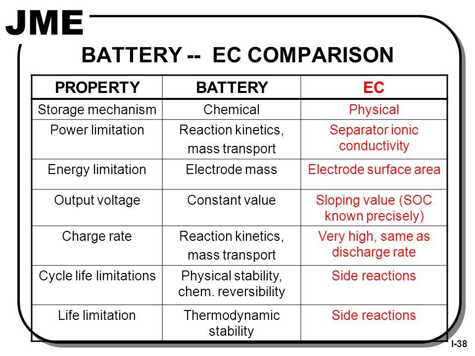 JME BATTERY -- EC COMPARISON PROPERTYBATTERYEC Storage mechanismChemicalPhysical Power limitationReaction kinetics, mass transport Separator ionic conductivity Energy limitationElectrode massElectrode surface area Output voltageConstant valueSloping value (SOC known precisely) Charge rateReaction kinetics, mass transport Very high, same as discharge rate Cycle life limitationsPhysical stability, chem.