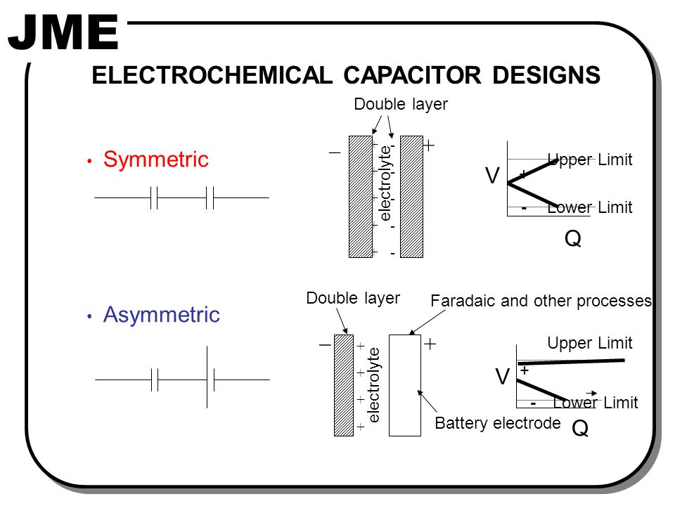 JME Symmetric Asymmetric Double layer + ---------- ++++++++++ _ electrolyte Double layer ++++++++ electrolyte _ + Battery electrode Faradaic and other processes ELECTROCHEMICAL CAPACITOR DESIGNS Q Lower Limit Upper Limit V + - Q Lower Limit Upper Limit V + -