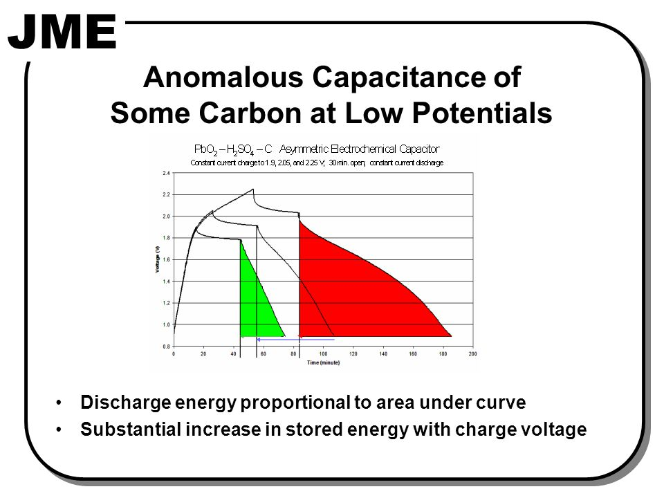 JME Anomalous Capacitance of Some Carbon at Low Potentials Discharge energy proportional to area under curve Substantial increase in stored energy with charge voltage