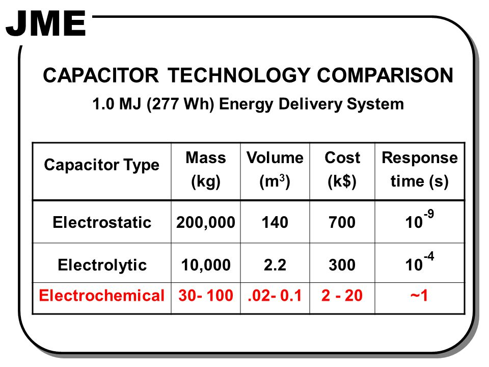 JME CAPACITOR TECHNOLOGY COMPARISON 1.0 MJ (277 Wh) Energy Delivery System Capacitor Type Mass (kg) Volume (m 3 ) Cost (k$) Response time (s) Electrostatic200,00014070010 -9 Electrolytic10,0002.230010 -4 Electrochemical30- 100.02- 0.12 - 20~1