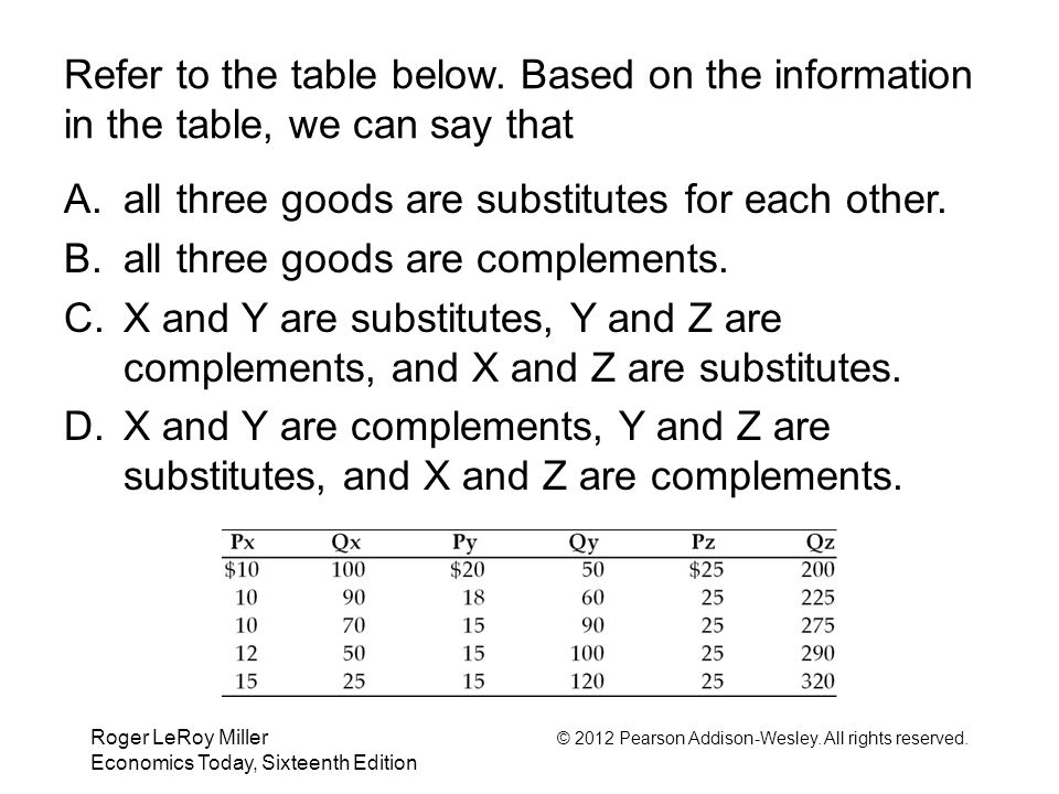 Roger LeRoy Miller © 2012 Pearson Addison-Wesley. All rights reserved. Economics Today, Sixteenth Edition Refer to the table below. Based on the infor