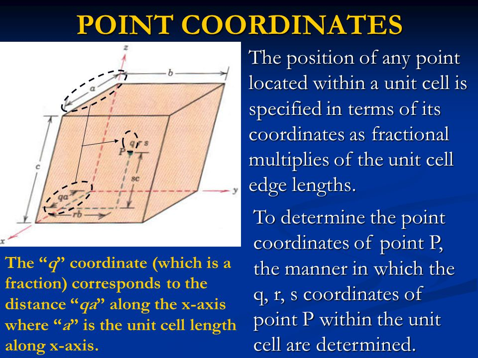POINT COORDINATES The position of any point located within a unit cell is specified in terms of its coordinates as fractional multiplies of the unit cell edge lengths.
