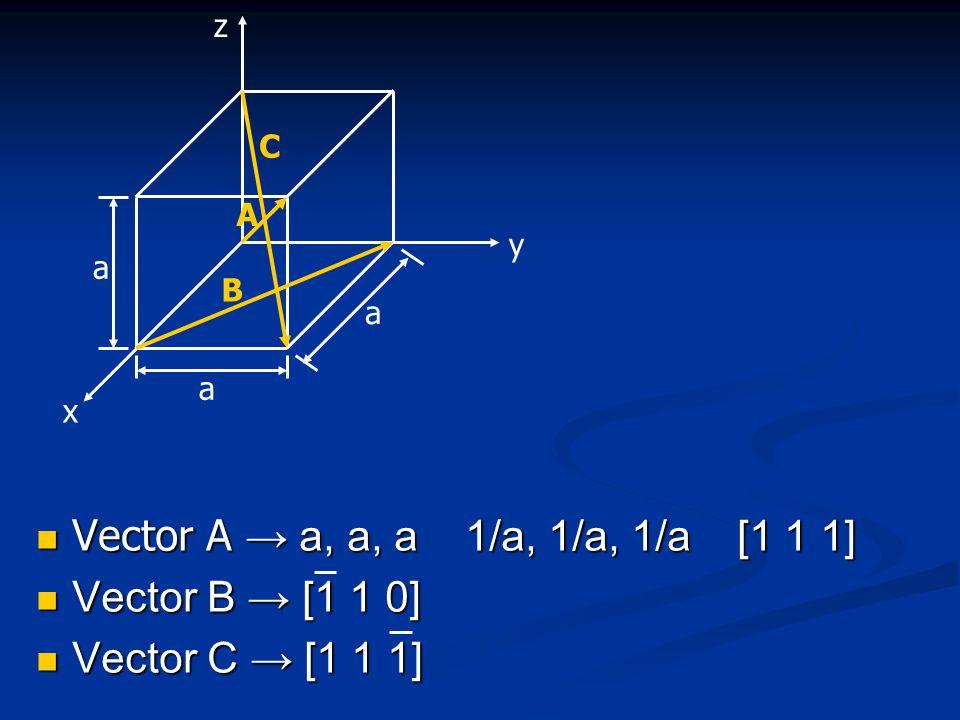 Vector A → a, a, a 1/a, 1/a, 1/a [1 1 1] Vector A → a, a, a 1/a, 1/a, 1/a [1 1 1] Vector B → [1 1 0] Vector B → [1 1 0] Vector C → [1 1 1] Vector C → [1 1 1] z x y a a a B C A