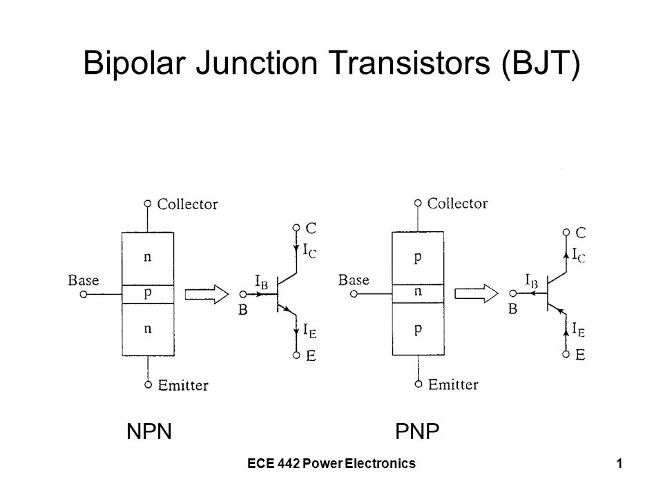 ECE 442 Power Electronics22 Switching Times – turn off Input voltage changes from V 1 to –V 2 Base current changes to –I B2 Base current remains at –I B2 until the Miller capacitance discharges to zero, storage time, t s Base current falls to zero as Miller capacitance charges to –V 2, fall time, t f turn off time, t off = t s + t f