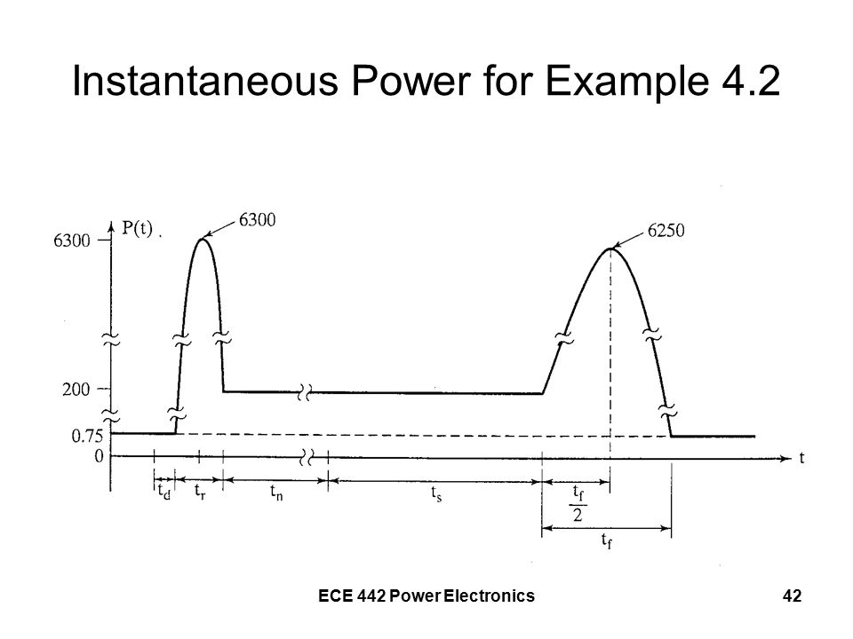 ECE 442 Power Electronics42 Instantaneous Power for Example 4.2