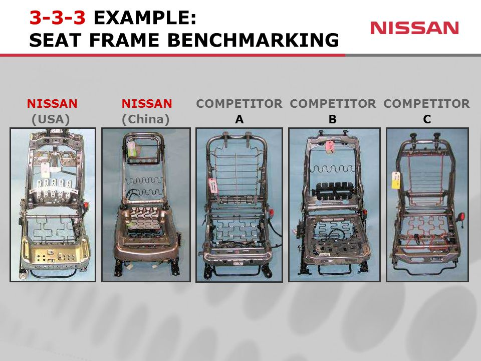 (USA) 3-3-3 EXAMPLE: SEAT FRAME BENCHMARKING NISSAN (China) NISSANCOMPETITOR A B C