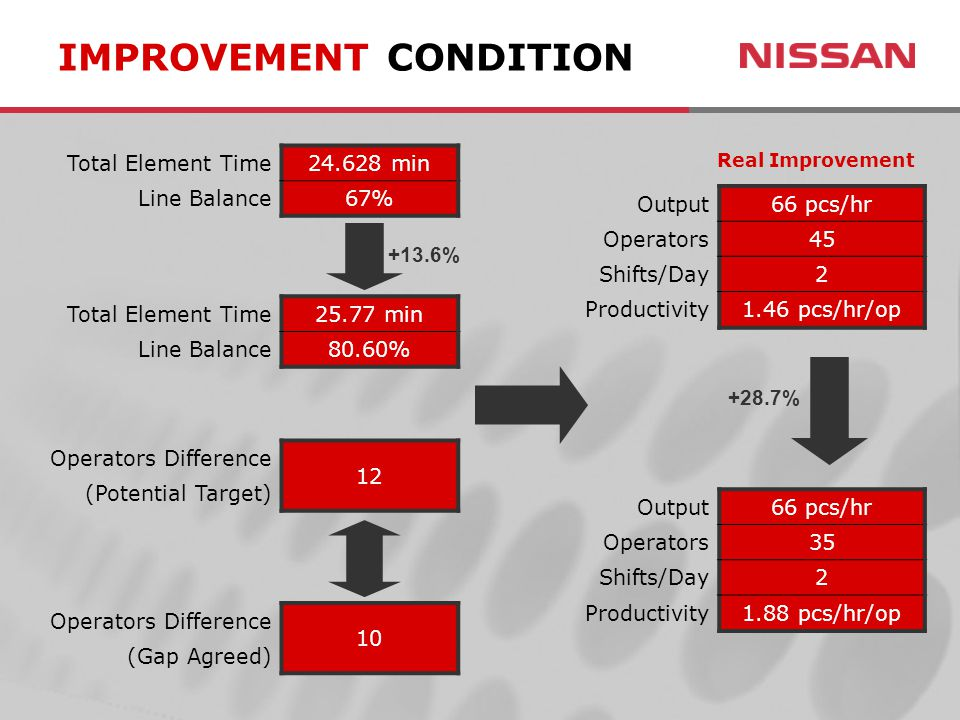 IMPROVEMENT CONDITION Total Element Time24.628 min Line Balance67% Total Element Time25.77 min Line Balance80.60% Operators Difference 12 (Potential T