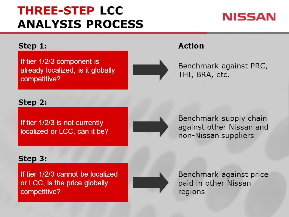 THREE-STEP LCC ANALYSIS PROCESS If tier 1/2/3 component is already localized, is it globally competitive.