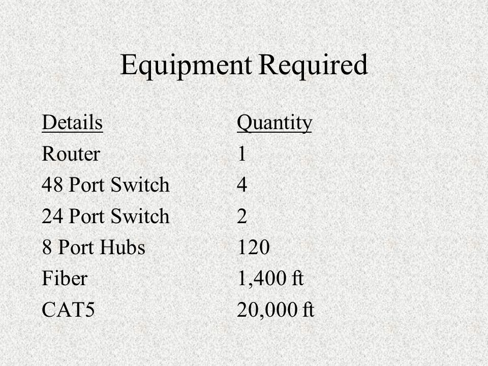 Equipment Required DetailsQuantity Router 1 48 Port Switch4 24 Port Switch2 8 Port Hubs120 Fiber1,400 ft CAT520,000 ft
