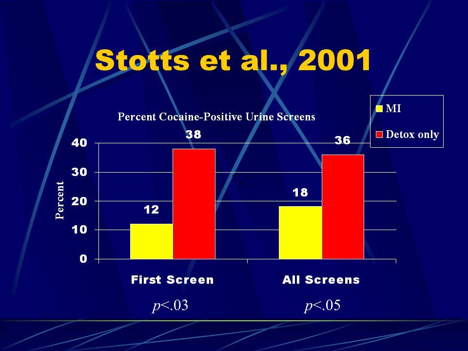 Stotts et al., 2001 p<.03p<.05