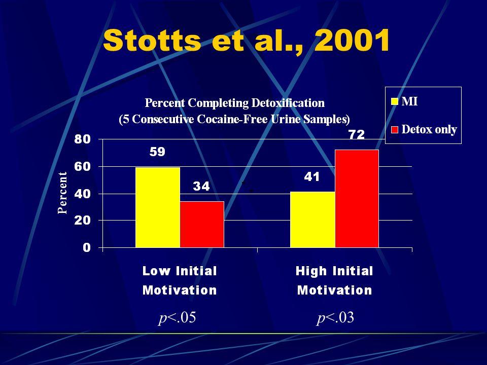 Stotts et al., 2001 p<.05p<.03